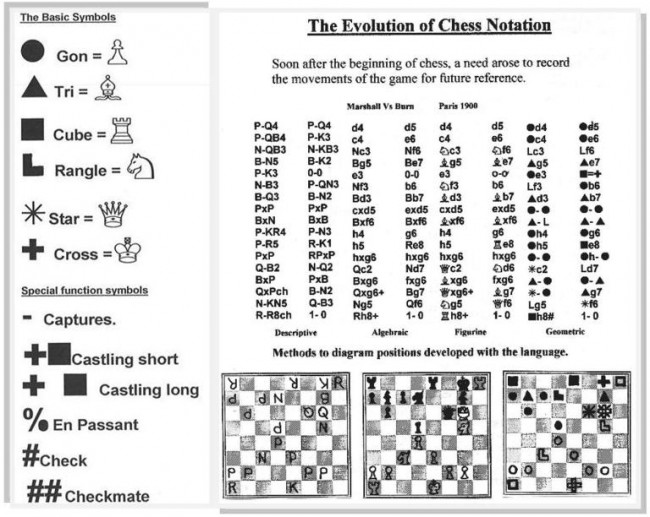 Geometric-Notation-for-chess-diagram-e1345504586178 Chess Moves Diagram on chess checkmate, chess tricks diagram, history diagram, chess creator, chess game class diagram, checkmate diagram, chess diagram software, chess rules, chess notation diagram, chess board numbered diagram, set up chess board diagram,