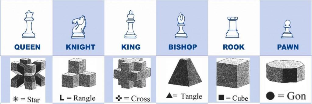 Chess style comparison
